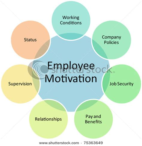 The Effects of Motivation on Achievement and Satisfaction